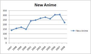 New anime production from 1997 through 2008