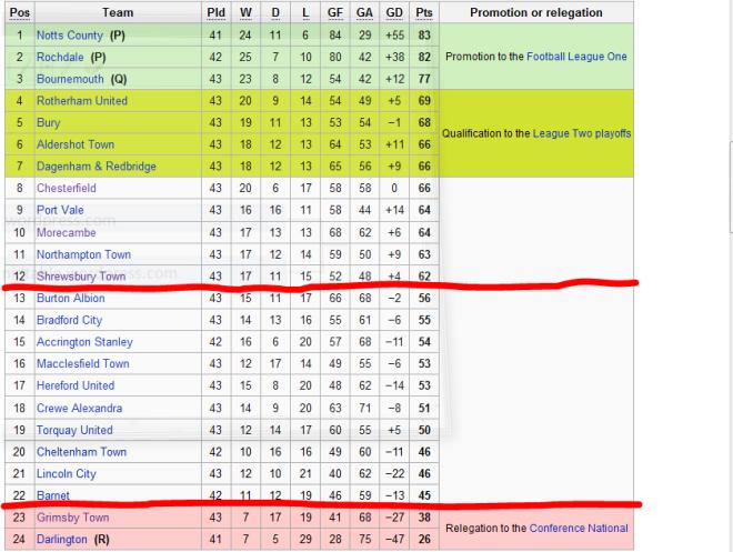 The current league table (18/4/2010) for Coca-Cola League 2